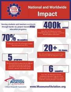 national stem academy impact