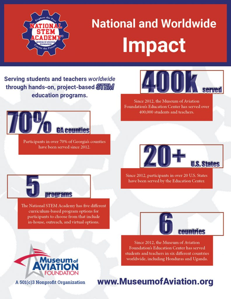 national stem academy impact